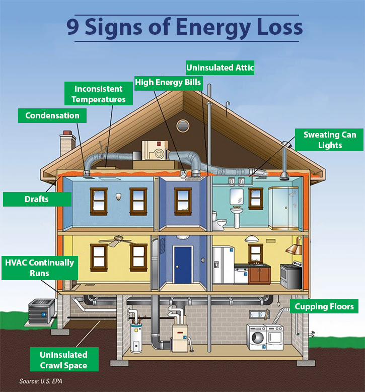 Diagram of all the ways your home can lose heat, and can be fixed with spray foam.